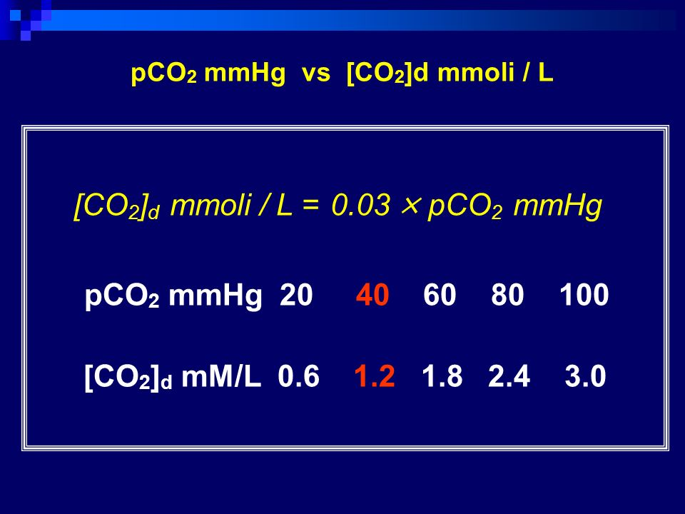 pCO2 mmHg vs [CO2]d mmoli / L